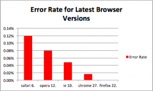 Sauce browser crash report